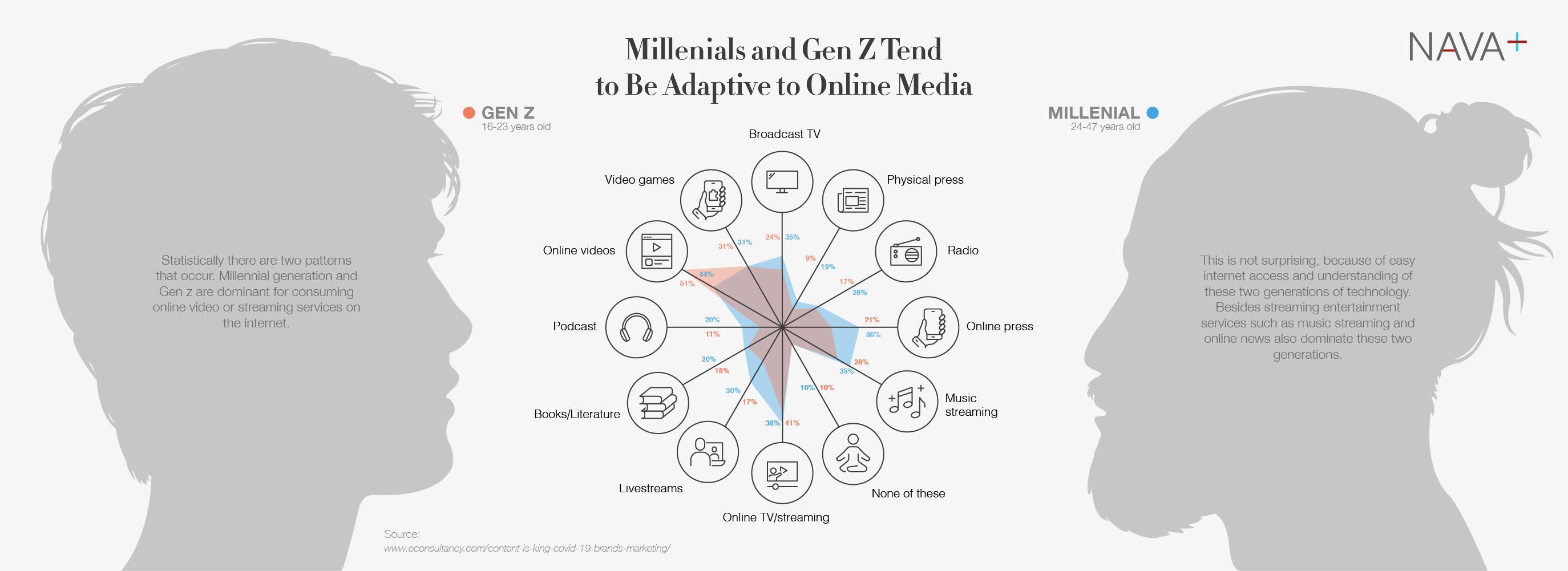 social media consumption on Gen Z and Millenials
