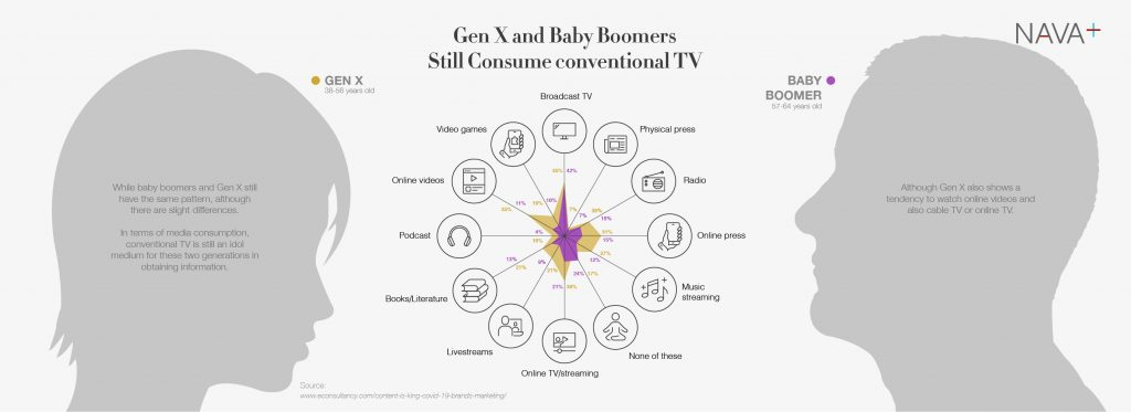 Baby boomer and Gen X social media consumption