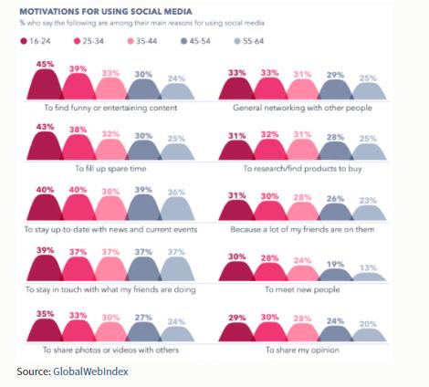 social media statistics worldwide 2